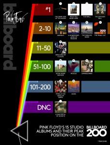 Pink Floyd albümlerinin Amerika listelerindeki performansı