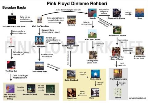Pink Floyd Albümleri Algoritması