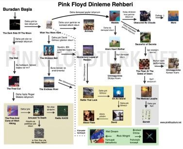 Pink Floyd'u hangi albümlerle dinlemeliyiz görseli. Albüm kapaklarıyla anlatımı.